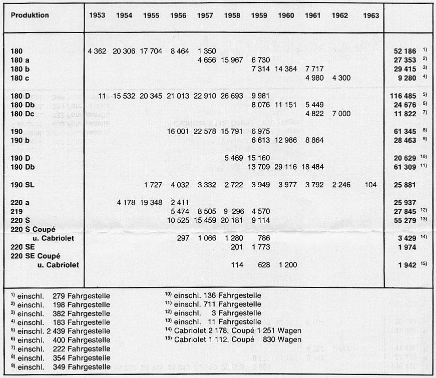 Source Mercedes Benz Personenwagen 1886 1986 Werner Oswald Isbn 13 9783613011335 10 3613011336