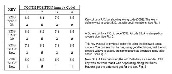 Mercedes-Benz Ponton Key Codes Explained © www mbzponton org
